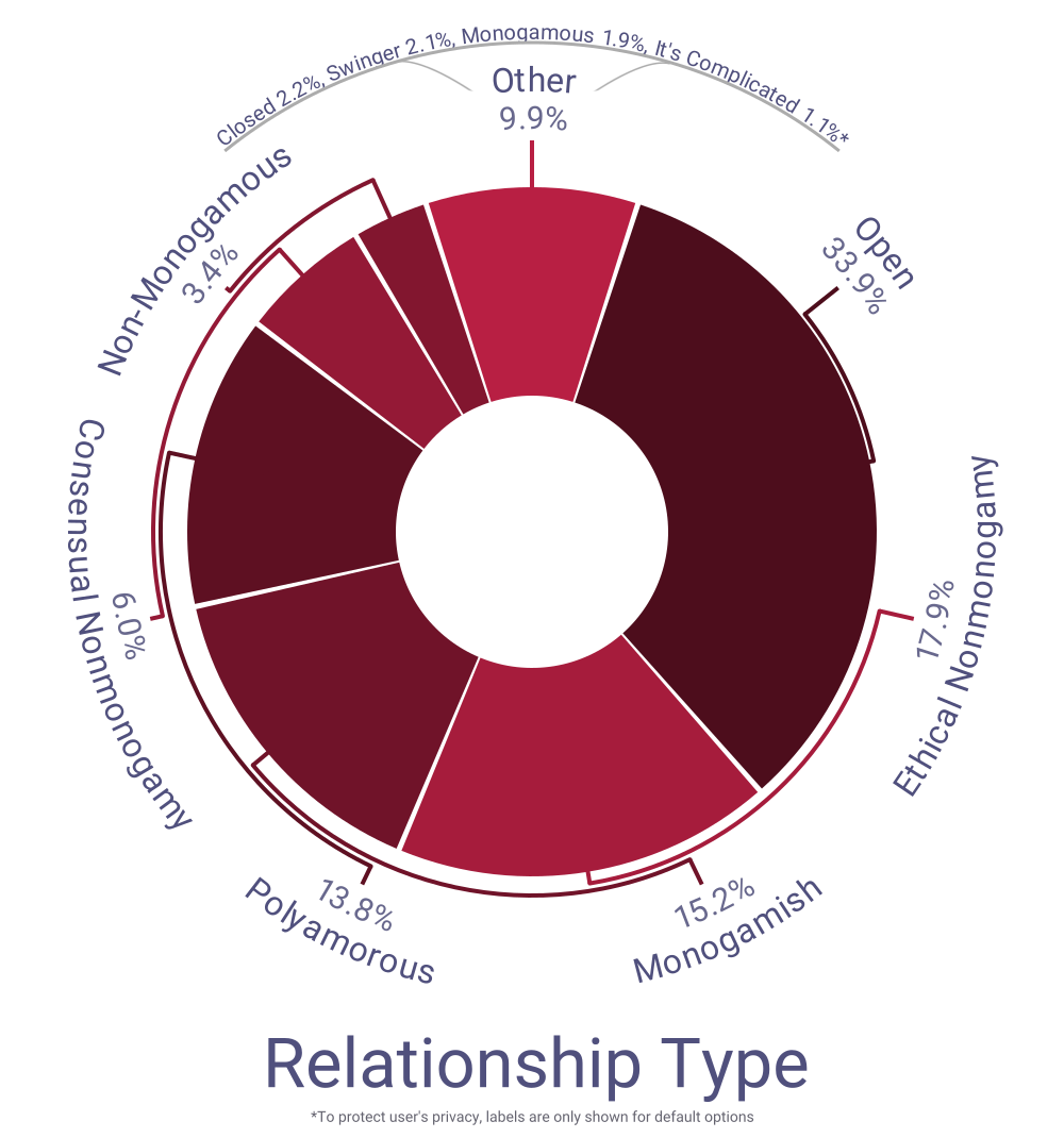 Preferred Relationship Type